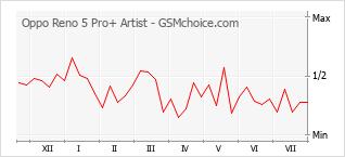 Populariteit van de telefoon: diagram Oppo Reno 5 Pro+ Artist