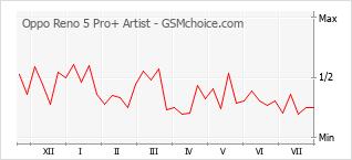 Диаграмма изменений популярности телефона Oppo Reno 5 Pro+ Artist