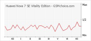 Diagramm der Poplularitätveränderungen von Huawei Nova 7 SE Vitality Edition
