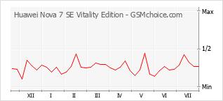 Popularity chart of Huawei Nova 7 SE Vitality Edition