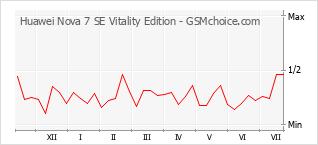 Le graphique de popularité de Huawei Nova 7 SE Vitality Edition
