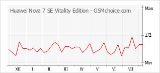 Grafico di modifiche della popolarità del telefono cellulare Huawei Nova 7 SE Vitality Edition