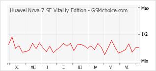 Populariteit van de telefoon: diagram Huawei Nova 7 SE Vitality Edition