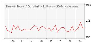 Диаграмма изменений популярности телефона Huawei Nova 7 SE Vitality Edition