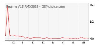 Popularity chart of Realme V15 RMX3093
