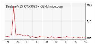 Gráfico de los cambios de popularidad Realme V15 RMX3093