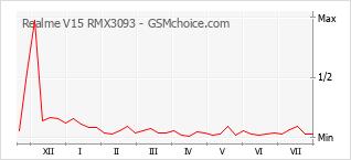 Le graphique de popularité de Realme V15 RMX3093