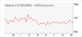 Grafico di modifiche della popolarità del telefono cellulare Realme V15 RMX3093