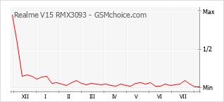 Диаграмма изменений популярности телефона Realme V15 RMX3093