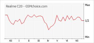 Gráfico de los cambios de popularidad Realme C20