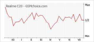 Populariteit van de telefoon: diagram Realme C20