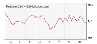 Диаграмма изменений популярности телефона Realme C20