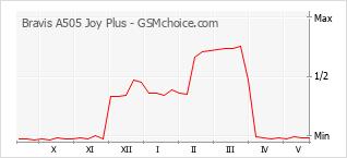 Populariteit van de telefoon: diagram Bravis A505 Joy Plus