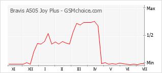 Traçar mudanças de populariedade do telemóvel Bravis A505 Joy Plus
