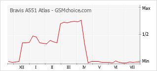 Popularity chart of Bravis A551 Atlas