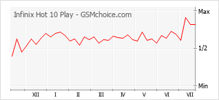 Popularity chart of Infinix Hot 10 Play