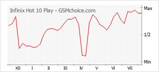 Grafico di modifiche della popolarità del telefono cellulare Infinix Hot 10 Play