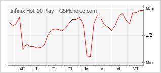 Populariteit van de telefoon: diagram Infinix Hot 10 Play