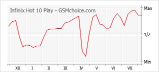Диаграмма изменений популярности телефона Infinix Hot 10 Play