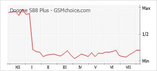Gráfico de los cambios de popularidad Doogee S88 Plus