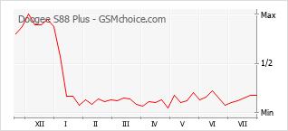 Диаграмма изменений популярности телефона Doogee S88 Plus