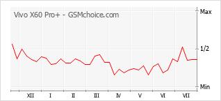 Popularity chart of Vivo X60 Pro+