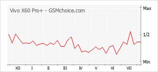 Gráfico de los cambios de popularidad Vivo X60 Pro+