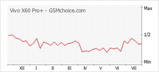 Grafico di modifiche della popolarità del telefono cellulare Vivo X60 Pro+