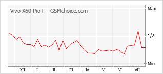Populariteit van de telefoon: diagram Vivo X60 Pro+
