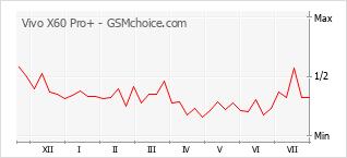 Диаграмма изменений популярности телефона Vivo X60 Pro+