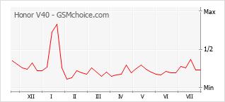 Popularity chart of Honor V40