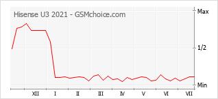 Grafico di modifiche della popolarità del telefono cellulare Hisense U3 2021