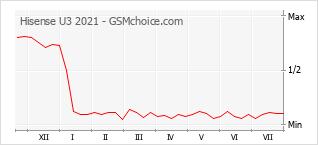 Traçar mudanças de populariedade do telemóvel Hisense U3 2021