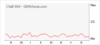Popularity chart of I Kall K64