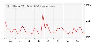 Populariteit van de telefoon: diagram ZTE Blade X1 5G