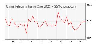 Gráfico de los cambios de popularidad China Telecom Tianyi One 2021