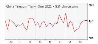 Le graphique de popularité de China Telecom Tianyi One 2021