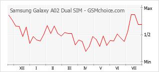 Diagramm der Poplularitätveränderungen von Samsung Galaxy A02 Dual SIM