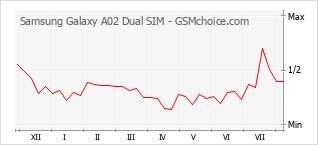 Popularity chart of Samsung Galaxy A02 Dual SIM