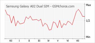 手机声望改变图表 Samsung Galaxy A02 Dual SIM