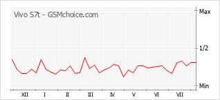 Gráfico de los cambios de popularidad Vivo S7t