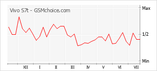 Le graphique de popularité de Vivo S7t