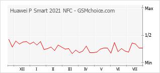 Le graphique de popularité de Huawei P Smart 2021 NFC