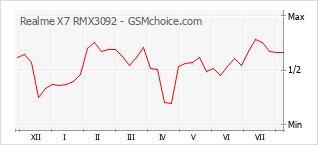 Popularity chart of Realme X7 RMX3092
