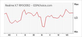 Grafico di modifiche della popolarità del telefono cellulare Realme X7 RMX3092