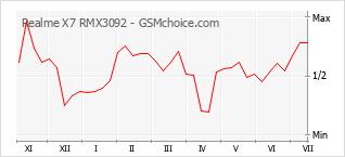 Populariteit van de telefoon: diagram Realme X7 RMX3092
