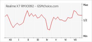 手機聲望改變圖表 Realme X7 RMX3092