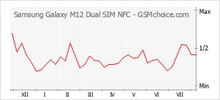 Le graphique de popularité de Samsung Galaxy M12 Dual SIM NFC