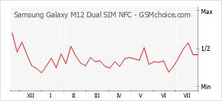 Grafico di modifiche della popolarità del telefono cellulare Samsung Galaxy M12 Dual SIM NFC