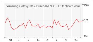 手机声望改变图表 Samsung Galaxy M12 Dual SIM NFC